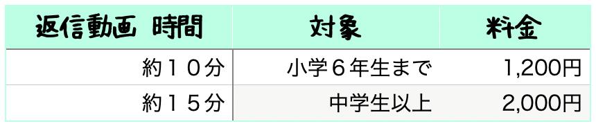 動画添削レッスン料金